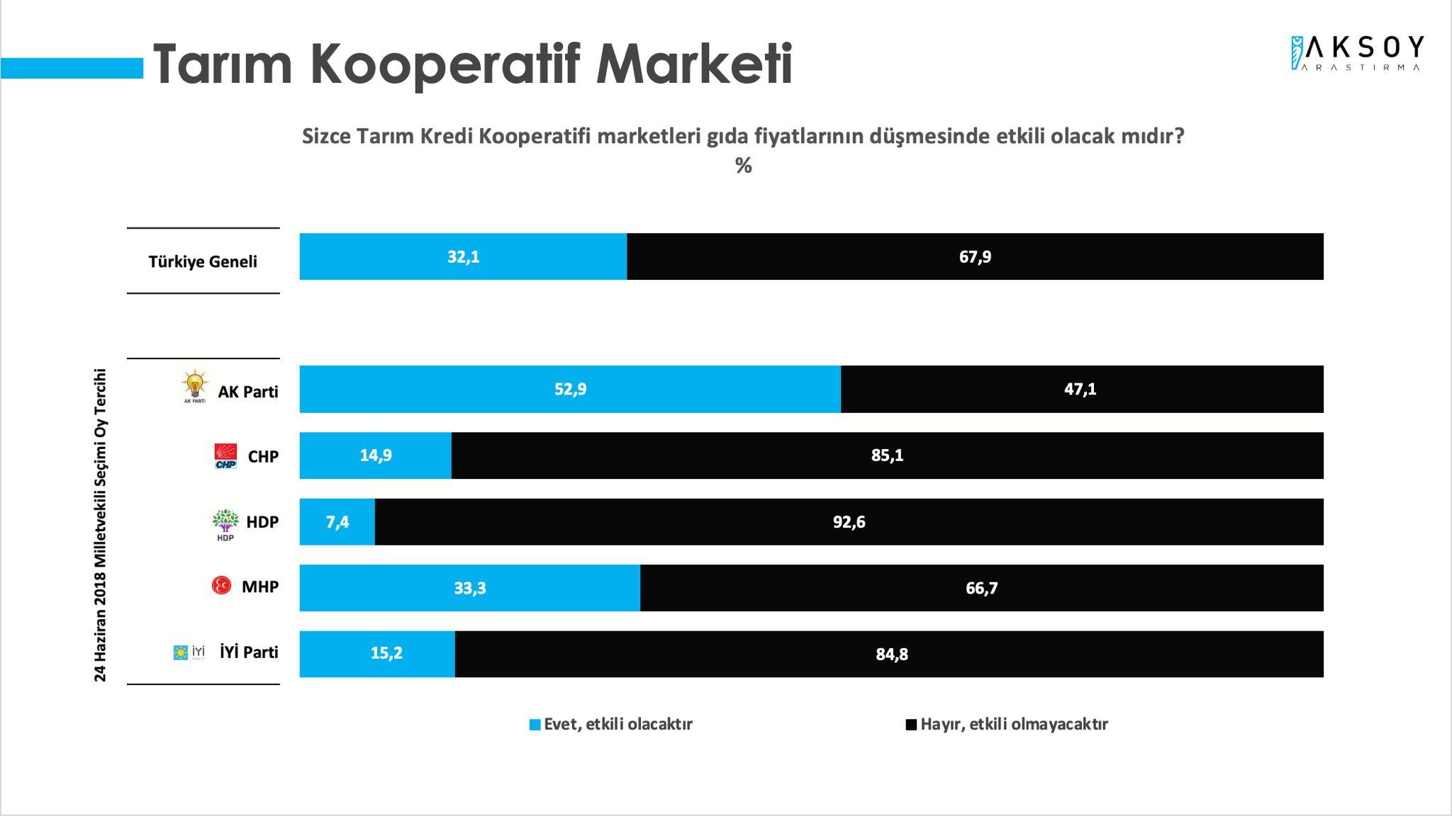 """<p>AKP'li Cumhurbaşkanı Erdoğan'ın zincir market açıklamasından sonra Tarım Kooperatif Marketi'ndeki fiyatların uygun olduğunu dile getirmişti. Seçmenlere <strong>""""Sizce Tarım Kredi Kooperatifi marketleri gıda fiyatlarının düşmesinde etkili olacak mıdır?""""</strong> diye soruldu.&nbsp;</p><p>Yüzde 67,9'luk kesim etkili olmayacağını savunurken yüzde 32,1 oy oranına sahip kesim ise etkili olacağını dile getirdi.</p>"""