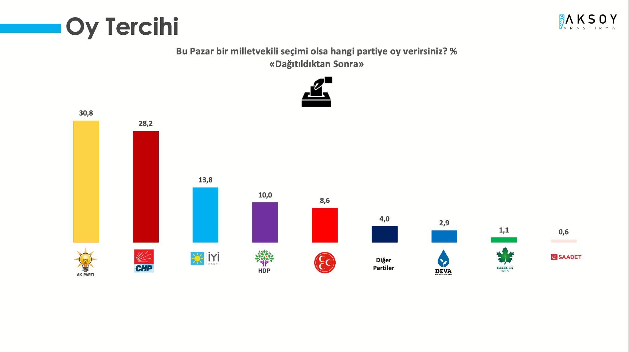 """<p>Seçmenlere <strong>""""Bu Pazar bir milletvekili seçimi olsa hangi partiye oy verirsiniz?""""</strong> soru soruldu. İlk sırada yüzde 26,9 ile AKP yer alırken, onu yüzde 24,1 ile CHP takip etti.</p><p><strong>MHP'YE ŞOK</strong></p><p>Yüzde 12,0 ile İYİ Parti MHP'nin önüne geçti. Oy oranı yüzde 7,3 olan MHP gerilerde yer aldı.&nbsp;</p>"""