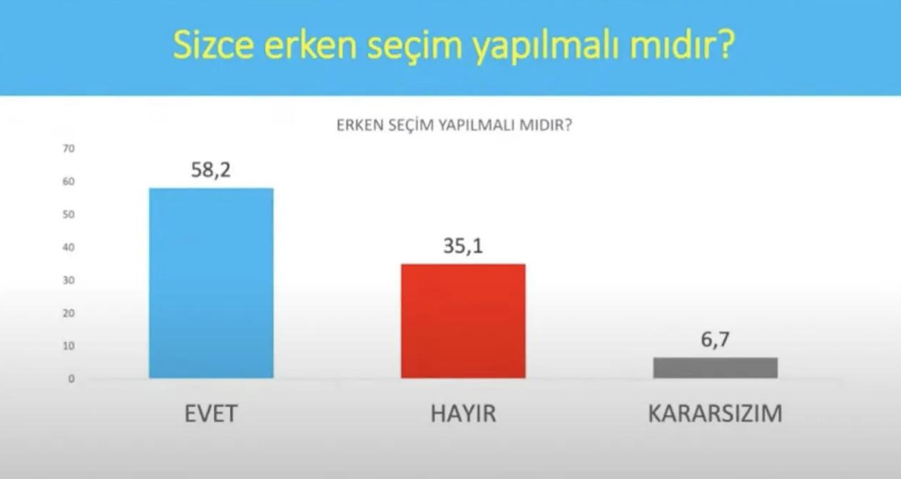 <p>İşte Avrasya Araştırma şirketinin Eylül ayında gerçekleştirdiği son seçim anketinin sonuçları...</p>
