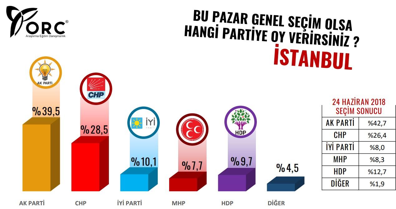 <p>Anket sonucunda İstanbul'da CHP'nin yüzde 28,5 ve İYİ Parti'nin yüzde 10,1 oy oranına sahip olduğu belirtildi. Buna göre Cumhur İttifakı'nın İstanbul'da düşüşte, Millet İttifakı'nın ise yükselişte olduğu görüldü.</p>