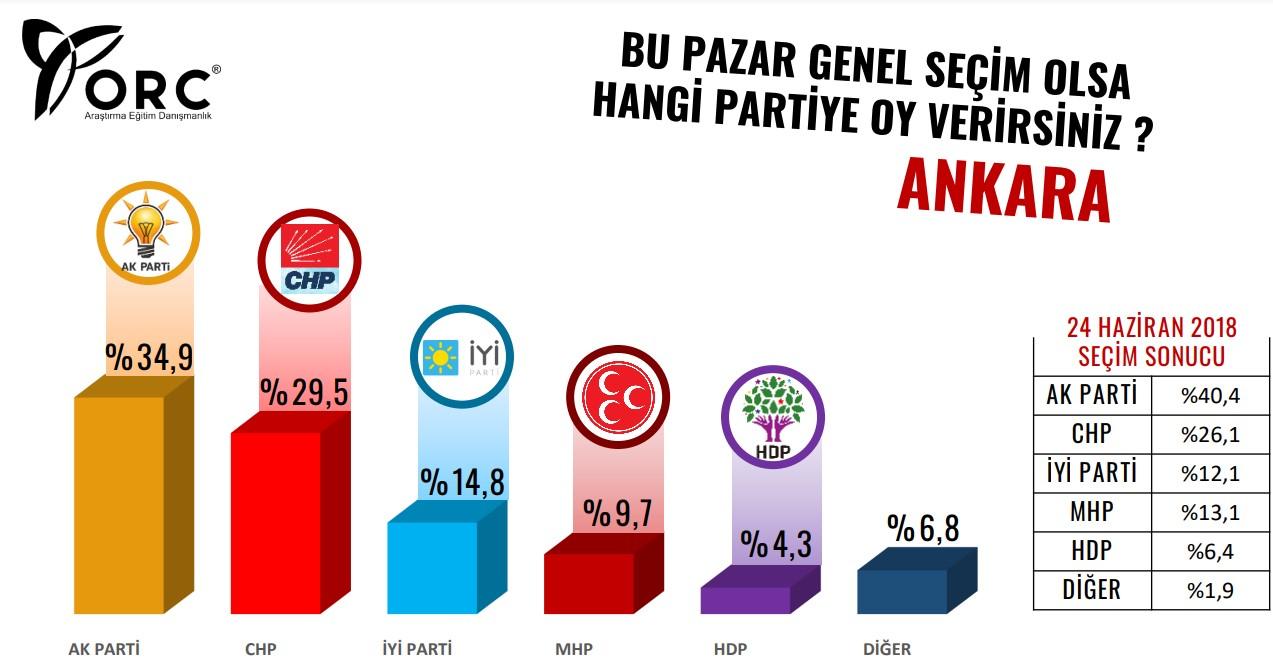 <p>Öte yandan bir diğer büyükşehir Ankara'da da AKP ve MHP'nin oylarının düştüğü sonucu ortaya çıktı. AKP'nin 2018'e göre 6 puan düşerek yüzde 34,9, MHP'nin ise 3 puan düşerek yüzde 9,7 oy oranına sahip olduğu görüldü. CHP ve İYİ Parti'nin ise oy oranlarını 2018'deki seçime göre artırdığına dikakt çekildi.</p><p><strong>Diğer büyük şehirlerde ise sonuçlar şöyle:</strong></p>