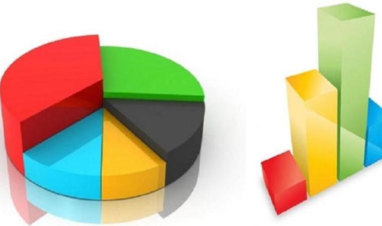 <p>Temmuz'da Saadet Partisi, Büyük Birlik Partisi, Gelecek Partisi ve DEVA Partisi dâhil diğer partilerin toplam oyu yüzde 0.5 artarak ile yüzde 2.6'ya yükseldi.</p>