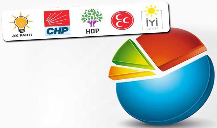 <p>HDP'nin oy oranıysa yüzde 11.7 olarak tespit edildi. Temmuz ayında HDP'nin oy oranı yüzde 11.2 olmuştu.</p>