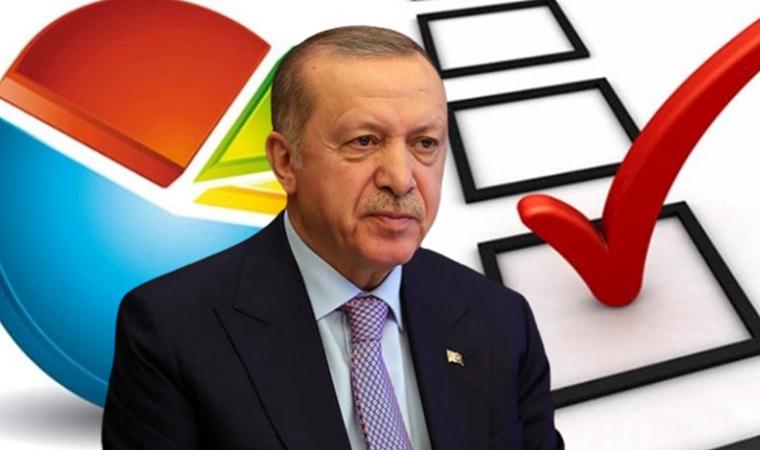 """<p>MetroPOLL Araştırma'nın son anket sonuçları yayımlandı.</p><p>MetroPOLL Araştırma'nın ağustos anketine göre <strong>""""Genel olarak düşündüğünüzde Cumhurbaşkanı Recep Tayyip Erdoğan'ın cumhurbaşkanlığını yapış tarzını onaylıyor musunuz?""""</strong> sorusuna verilen yanıtlar şöyle:</p><p>Evet, Onaylıyorum: Yüzde 38</p><p>Hayır, Onaylamıyorum: Yüzde 51,5</p><p>Fikrim yok/Cevap yok: Yüzde 10,5</p><p>Anket sonucu, Erdoğan'ın görev onayının temmuz ayına göre yüzde 9 gerilediğini ortaya koydu. Erdoğan'ın görev onayı <strong>AKP'li seçmenler arasında temmuzda yüzde 81,3 iken, ağustosta yüzde 76,3'e geriledi.</strong></p>"""