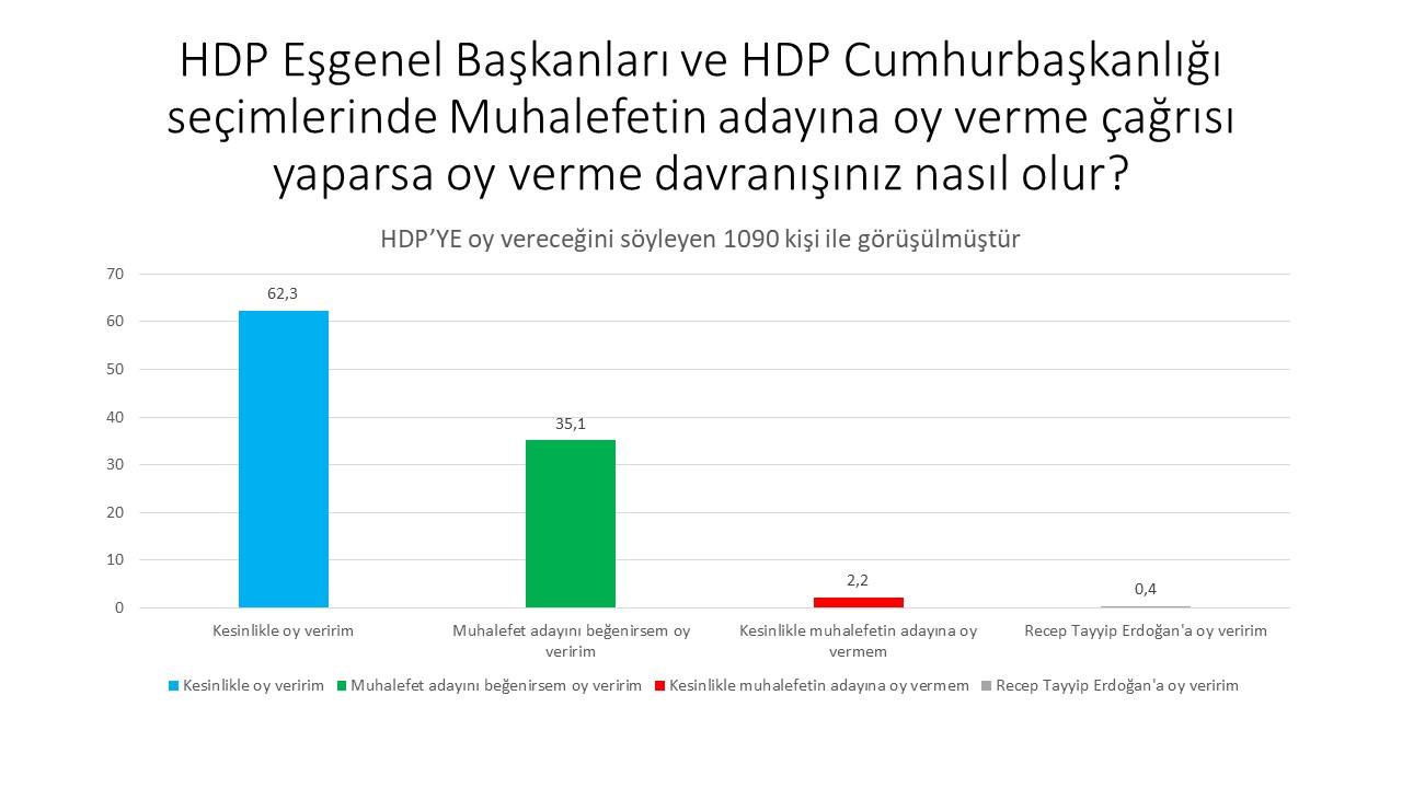 """<h3>HDP SEÇMENİNİN BAKIŞI</h3><p>""""HDP seçmenlerinin çok büyük kısmı, muhalefetin desteklenmesi halinde parti politikasına uygun davranacaklarını söylüyor. HDP içinde partim muhalefeti desteklese bile ben Erdoğan'a oy veririm diyen sadece yüzde 0,4.""""</p>"""
