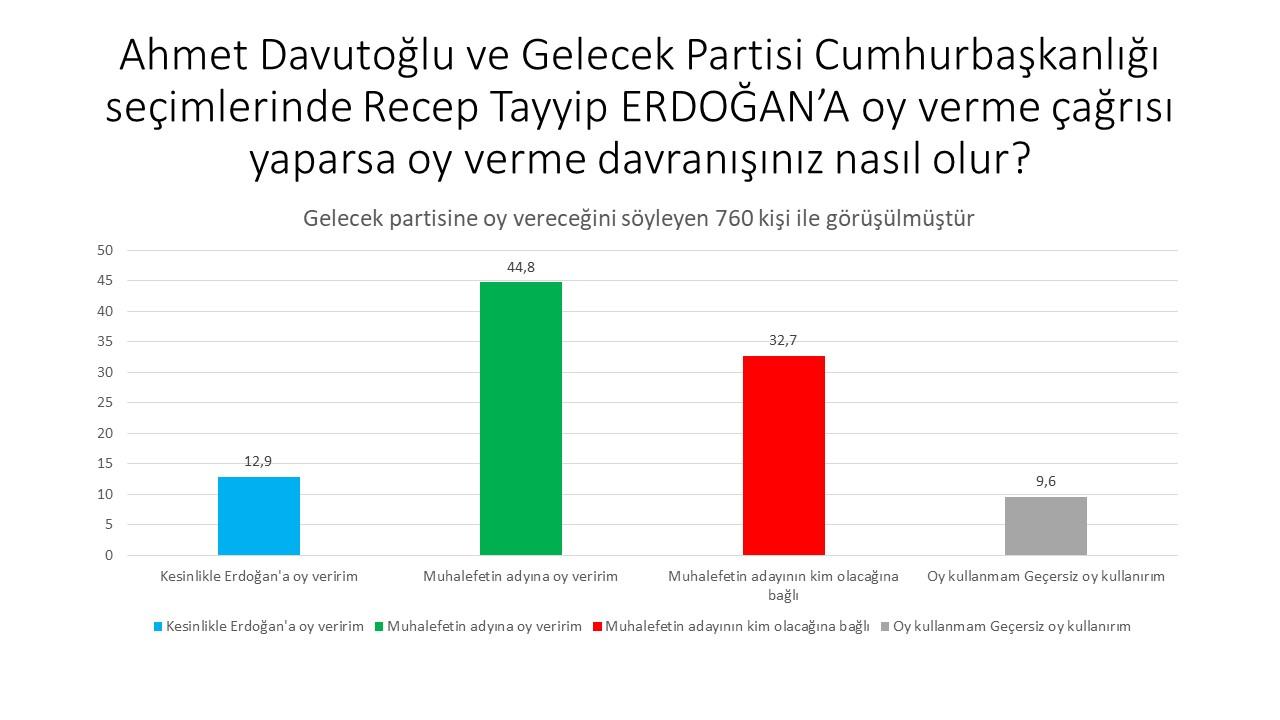 """<p>""""Gelecek Partisi seçmenleri ise zaten Erdoğan'ın kişisel olarak yaptıklarından dolayı ondan çok uzak.</p><p>İki partide de muhalefete destek eğilimi çok çok daha yüksek. Gelecek Partisi seçmenlerinin adaylara yaklaşımı şu şekilde olacak gibi:""""</p>"""