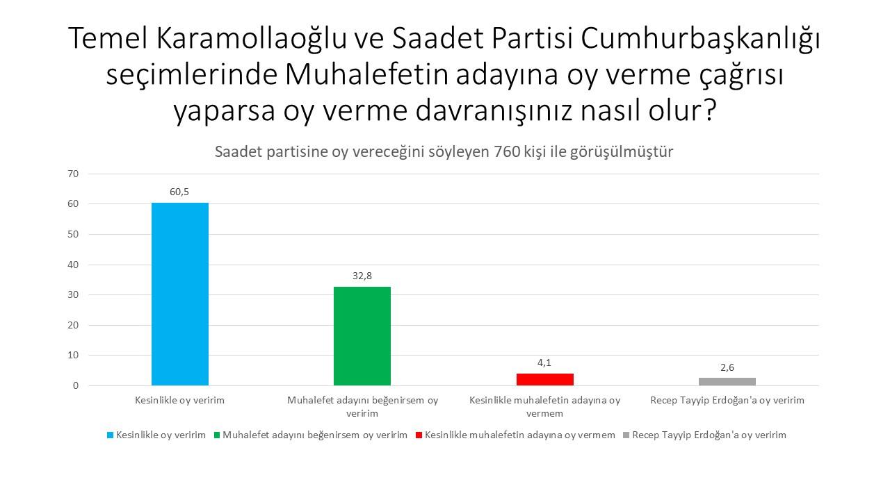 """<h3>SAADET PARTİSİ</h3><p>""""Saadet Partisi seçmenleri çok büyük oranda kendilerinin de içinde bulunduğu muhalefet blokunun adayını destekleme eğiliminde.""""</p>"""