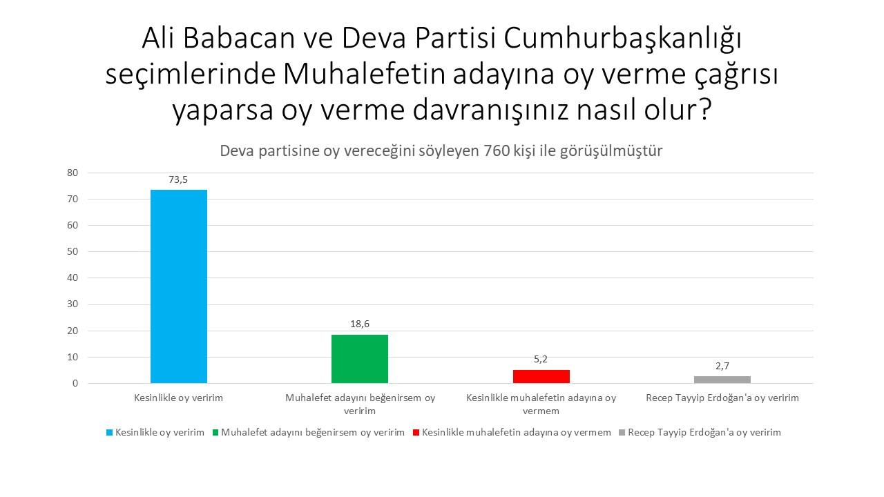 """<p>""""Deva Partisi seçmenleri ideolojik olarak da AKP ve Erdoğan'a zannedildiği kadar yakın değil.""""</p>"""