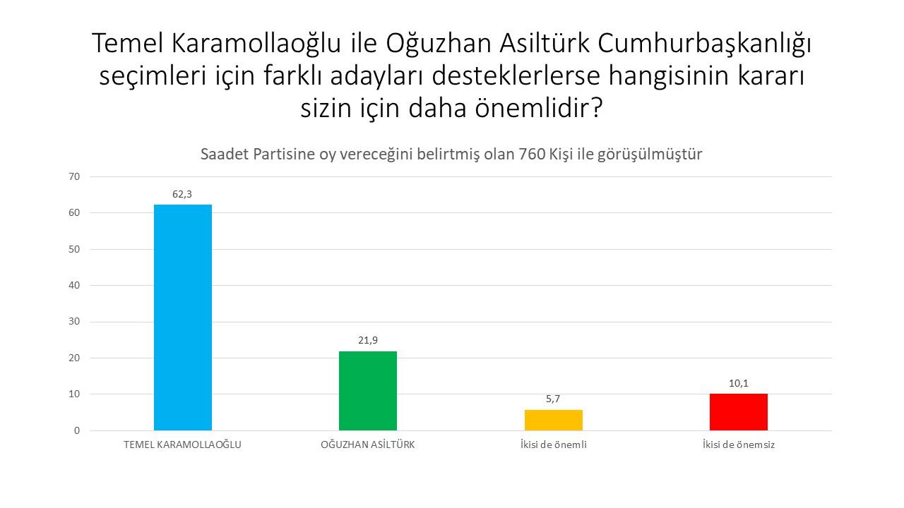 """<p>""""Karamaollaoğlu/ Asiltürk ayrışmasında da taban çok büyük oranda Karamaollaoğlu'un yanında. Asiltürk'ün vereceği kararı önemseyenler , Karamaollaoğlu'un vereceği kararı daha çok önemserim diyenlerin ancak üçte biri kadar.""""<br></p>"""