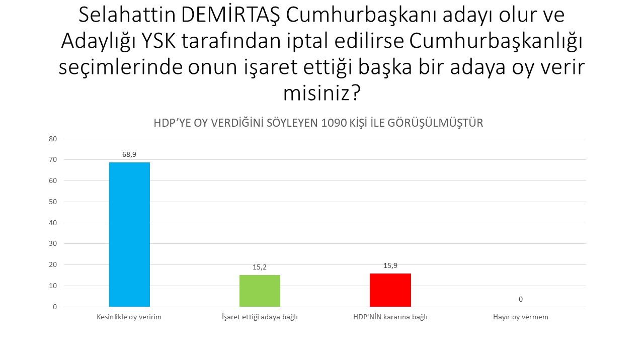 <h3>DEMİRTAŞ SORUSU</h3><p>Selahattin Demirtaş'ın adaylığı YSK eliyle engellenirse onun işaret edeceği adaya oy veririm diyen HDP seçmeni çok yüksek. Demirtaş'ın işaret ettiği adaya oy vermem diyen HDP seçmeni 0 yazıyla sıfır. Demirtaş Kürt siyasal hareketinin en büyük belirleyicisi ve doğal lideri olmuş.</p>