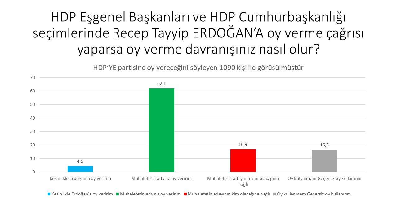 """<p>""""Fakat HDP, Erdoğan'a destek açıklarsa seçmenine aynı oranlarda hakim değil.&nbsp;</p><p>HDP Erdoğan'a&nbsp; destek verecek olsa bile (bunun asla olmayacağını düşünüyorum) HDP seçmeninin sadece 4,5'i Erdoğan'a oy verirken, muhalif adaya oy veririm diyenler tepkisel bir artışla 62,3 oluyor.""""</p>"""