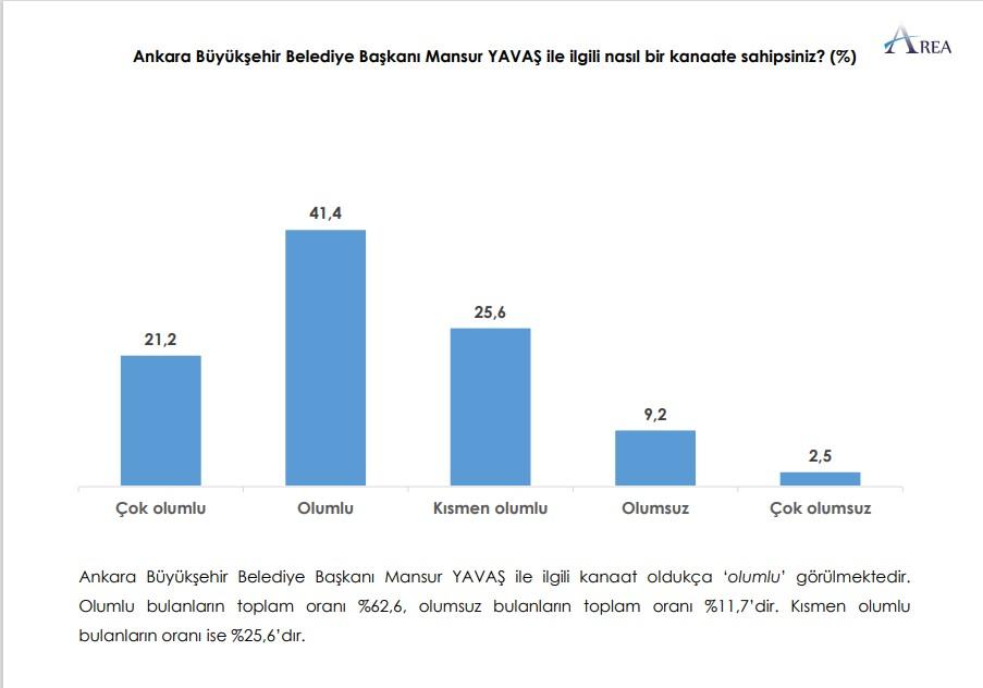 """<p>Ankette, Ankaralılara, <strong>""""Ankara Büyükşehir Belediye Başkanı Mansur Yavaş ile ilgili nasıl bir kanaate sahipsiniz""""</strong> sorusu da soruldu.</p><p>Yurttaşların yüzde <strong>62,6</strong>'sı, <strong>Yavaş</strong>'a destek vererek <strong>""""olumlu""""</strong> yönde kanaat bildirdi.</p>"""