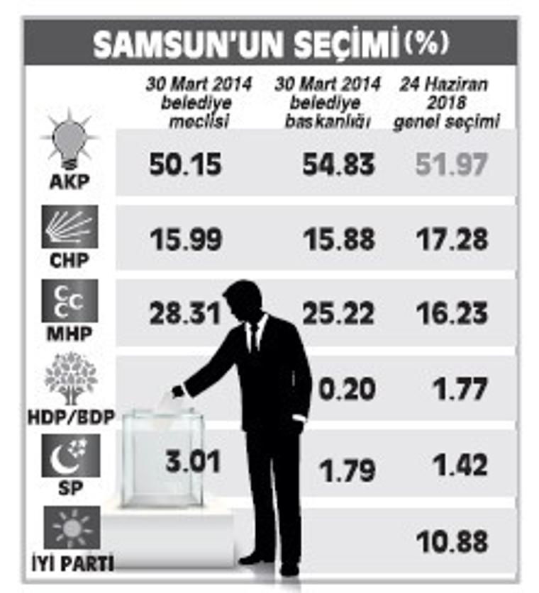 Samsun'da zor yarış