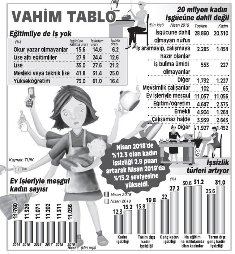 11 milyon kadın ev işine mahkûm