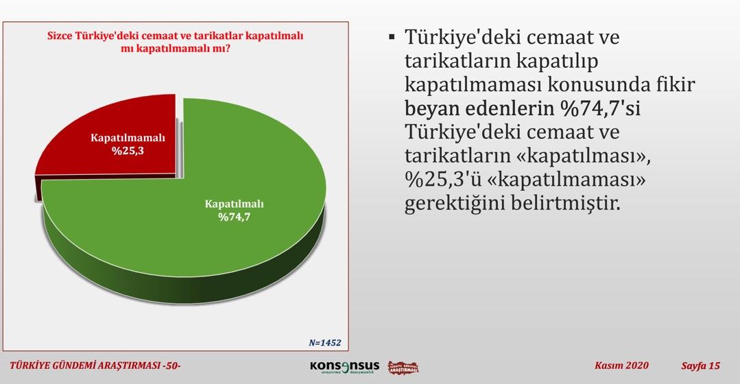 """<p>""""Türkiye'deki cemaat ve tarikatlar kapatılmalı mı kapatılmamalı mı?""""</p><p>Türkiye'deki cemaat ve tarikatların kapatılması gerektiğini belirtenlerin oranı kapatılmaması gerektiğini belirtenlerin oranından %49,4 daha fazla oldu.</p>"""