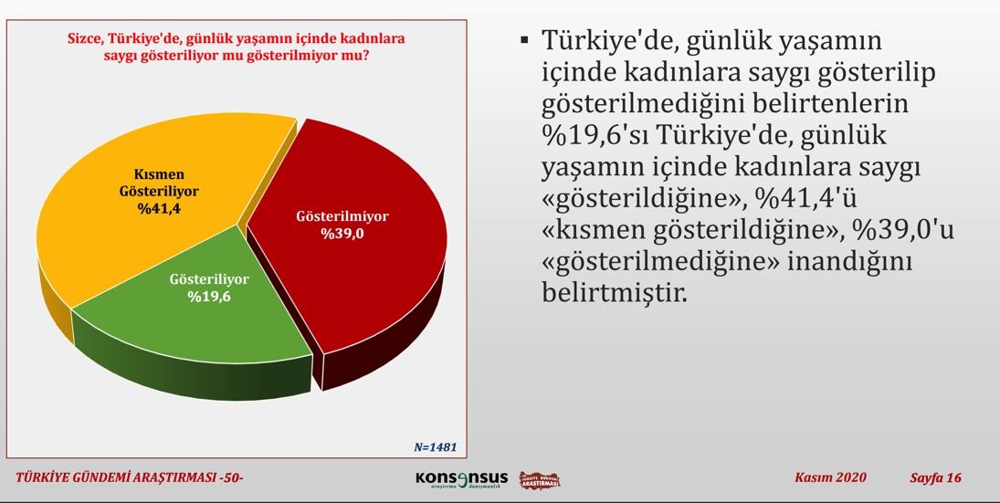 """<p>""""Türkiye'de, günlük yaşamın içinde kadınlara saygı gösteriliyor mu gösterilmiyor mu?""""<br></p>"""