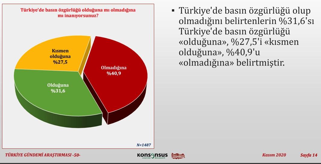 """<p>""""Türkiye'de basın özgürlüğü olduğuna mı olmadığına mı inanıyorsunuz?""""<br></p>"""