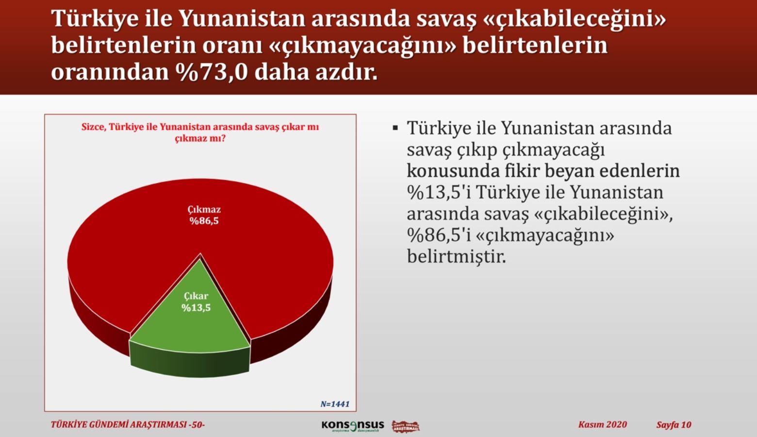 """<p>""""Türkiye ile Yunanistan arasında savaş çıkar mı çıkmaz mı?"""" sorusuna ise çıkabileceğini belirtenlerin oranı çıkmayacağını belirtenlerin oranından %73,0 daha az oldu.<br></p>"""