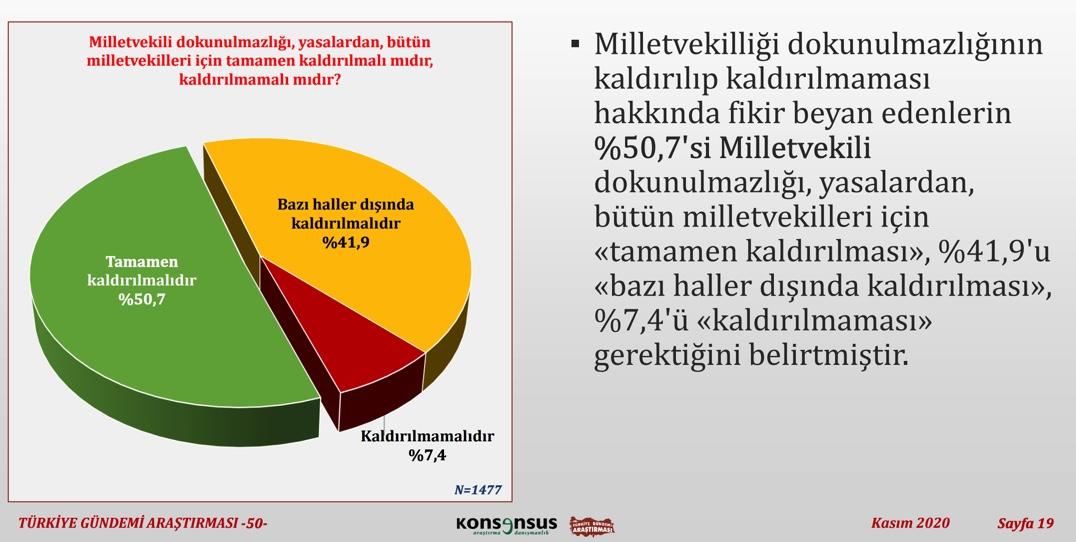 """<p>""""Milletvekili dokunulmazlığı, yasalardan, bütün milletvekilleri için tamamen kaldırılmalı mıdır, kaldırılmamalı mıdır?""""</p><p>Milletvekili dokunulmazlığı, yasalardan, bütün milletvekilleri için tamamen kaldırılması gerektiğini belirtenlerin oranı kaldırılmaması gerektiğini belirtenlerin oranından %85,2 daha fazla oldu.</p>"""