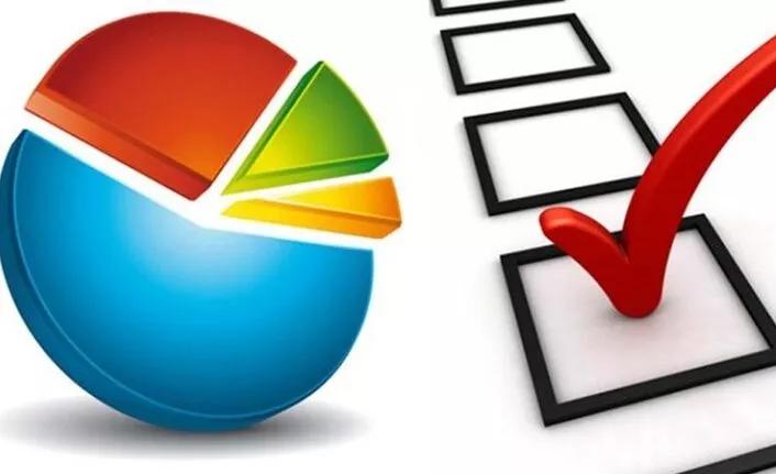 • MHP oy oranı (%8.9) yürürlükteki ülke barajının altındadır. • Cumhur İttifakı Oy Oranı %38.9 Da Kalmaktadır. • Cumhur İttifakı dışındaki partilerin oy oranları en az %60.7 olarak hesaplanmaktadır. İşte anketin ayrıntıları;