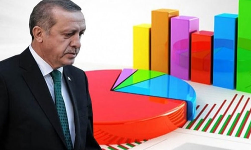 """AKP VE MHP'DE BÜYÜK DÜŞÜŞ Anket sonuçlarına göre kararsızlar dağıtıldığında sırasıyla AKP yüzde 34, CHP yüzde 28, İYİ Parti yüzde 11 oy alıyor. MHP yüzde 8,9'da kalırken Ali Babacan'ın kurduğu DEVA Partisi yüzde 2,7, Gelecek Partisi ise yüzde 2,4 oy alıyor. """"Bugün Cumhurbaşkanlığı seçimi olsa Recep Tayyip Erdoğan'a oy verir misiniz?"""" sorusuna ise katılımcıların yüzde katılımcıların yüzde 8.9'u 'Evet' derken yüzde 44,5'i se 'Hayır' cevabını verdi. Ankete katılanların yüzde 10,7'si 'Diğer adaylara bağlı' yanıtını, verirken 5,9'u ise soruyu yanıtsız bıraktı. 'ERDOĞAN BAŞARISIZ' Kemal Özkiraz tarafından açıklanan ankette dikkat çeken bir diğer soru ise """"Cumhurbaşkanı Recep Tayyip Erdoğan'ı Cumhurbaşkanlığı görevinde başarılı buluyor musunuz?"""" sorusu oldu. Ankete katılanların yüzde 41,9'u bu soruya 'Evet başarılı buluyorum' cevabını, yüzde 52,2'si ise 'Hayır Başarılı bulmuyorum' cevabını verdi."""