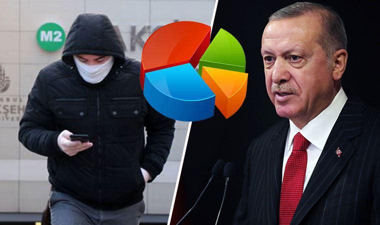 AKP'ye koronavirüs anketinden büyük şok!