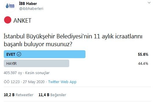 <p>İBB Haberler'in sosyal medya hesabından ankete ilişkin şu açıklama yapıldı:</p><p>