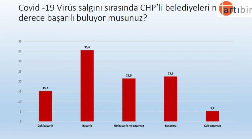 """<p>""""Covid -19 Virüs salgını sırasında CHP'li belediyeleri ne derece başarılı buluyor musunuz?""""</p><p>Yüzde 35,6 Başarılı</p><p>Yüzde 22,5 Başarısız</p>"""
