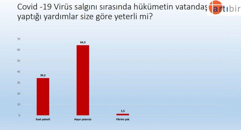 """<p>""""Covid -19 Virüs salgını sırasında hükümetin vatandaşa yaptığı yardımlar size göre yeterli mi?""""</p><p>Yüzde 34,2 Evet yeterli</p><p>Yüzde 64,3 Hayır yeterli değil</p>"""