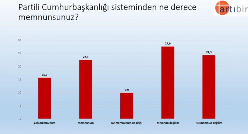 """<p>""""Partili Cumhurbaşkanlığı sisteminden ne derece memnunsunuz?""""</p><p>Yüzde 22,5 Memnunum</p><p>Yüzde 27,6 Memnun değilim</p>"""