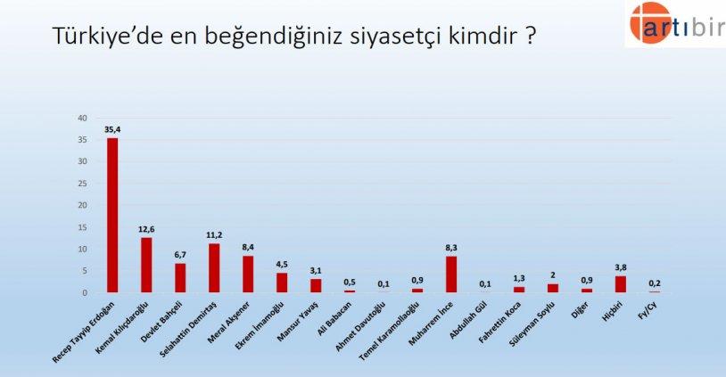 """<p>""""Türkiye'de en beğendiğiniz siyasetçi kimdir ?""""</p><p>Yüzde 35,4 Recep Tayyip Erdoğan</p><p>Yüzde 12,6 Kemal Kılıçdaroğlu</p><p>Yüzde 11,2 Selahattin Demirtaş</p><p>Yüzde 8,4 Meral Akşener</p><p>Yüzde 8,3 Muharrem İnce</p><p>Yüzde 6,7 Devlet Bahçeli</p>"""