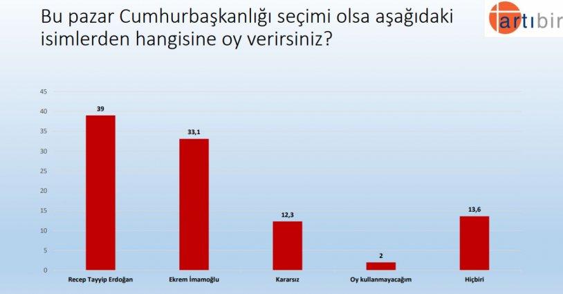 """<p>""""Bu pazar Cumhurbaşkanlığı seçimi olsa aşağıdaki isimlerden hangisine oy verirsiniz?""""</p><p>Yüzde 39 Recep Tayyip Erdoğan</p><p>Yüzde 33,1 Ekrem İmamoğlu</p>"""