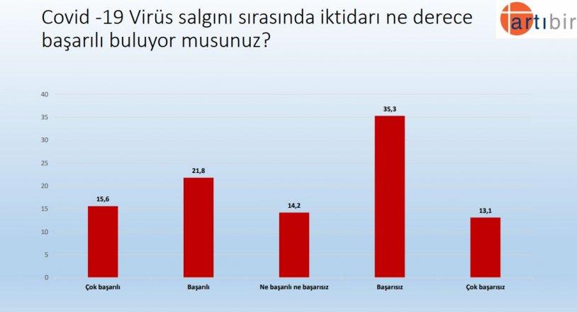 """<p>""""Covid -19 Virüs salgını sırasında iktidarı ne derece başarılı buluyor musunuz?""""</p><p>Yüzde 21,8 Başarılı</p><p>Yüzde 35,3 Başarısız</p>"""