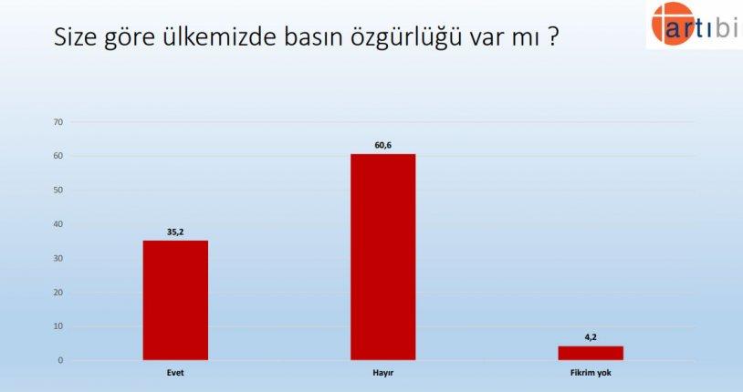 """<p>""""Size göre ülkemizde basın özgürlüğü var mı ?""""</p><p>Yüzde 35,2 Evet</p><p>Yüzde 60,6 Hayır</p>"""