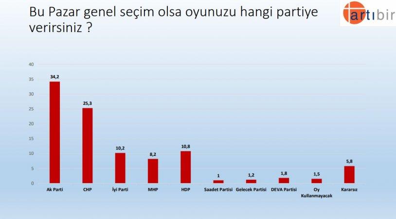 "<p>""Bu Pazar genel seçim olsa oyunuzu hangi partiye verirsiniz ?""</p><p>""Bu Pazar genel seçim olsa oyunuzu hangi partiye verirsiniz ?""</p><p>Yüzde 34,2 AK Parti</p><p>Yüzde 25,3 CHP</p><p>Yüzde 10,8 HDP</p><p>Yüzde 10,2 İYİ Parti</p><p>Yüzde 8,2 MHP</p><p>Yüzde 5,8 Kararsız</p>"