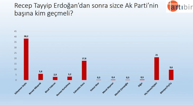 """<p>""""Recep Tayyip Erdoğan'dan sonra sizce Ak Parti'nin başına kim geçmeli?""""</p><p>Yüzde 38,2 Süleyman Soylu</p><p>Yüzde 21 Hiç kimse/Hiçbiri</p><p>Yüzde 17,8 Fahrettin Koca</p><p>Yüzde 5,8 Berat Albayrak</p>"""