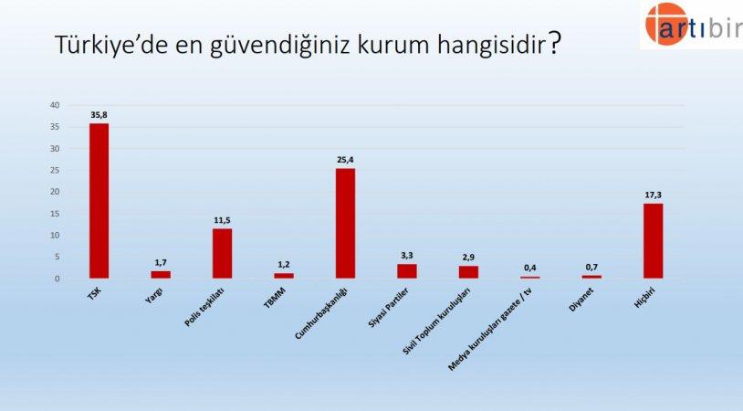 """<p>""""Türkiye'de en güvendiğiniz kurum hangisidir?"""" sorusuna TSK yanıtını verenler yüzde 35,8 ile ilk sırada yer almasına rağmen geçmiş yıllara göre TSK'ya duyulan güvende de büyük bir düşüş olduğu görünüyor. Cumhurbaşkanlığına güvenen ise yüzde 25,4. Yani her 4 kişiden sadece 1'i Cumhurbaşkanlığına güveniyor.</p>"""