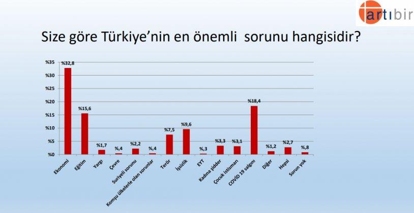 <p>'Türkiye'nin en önemli sorunu' ankete katılanların yüzde 32,8'ine göre Ekonomi, yüzde 18,4'üne göre Kovid-19 salgını, yüzde 15,6'sına göre ise Eğitim. Bunları ise sırasıyla İşsizlik ve Terör takip ediyor.</p>