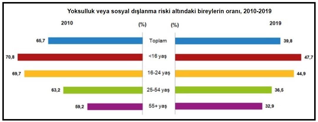 104941376 tuik goreli yoksulluk orani 2010 2019da 2.5 puan azaldi9493dhaphoto1