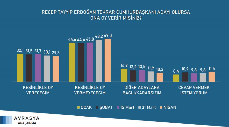 """<p><strong>""""Recep Tayyip Erdoğan tekrar cumhurbaşkanı adayı olursa ona oy verir misiniz?""""</strong> sorusuna verilen yanıtlar.<br></p>"""