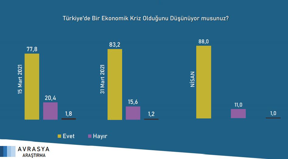 """<p><strong>""""Türkiye'de bir ekonomik kriz olduğunu düşünüyor musunuz?""""</strong> sorusuna verilen yanıtlar.<br></p>"""