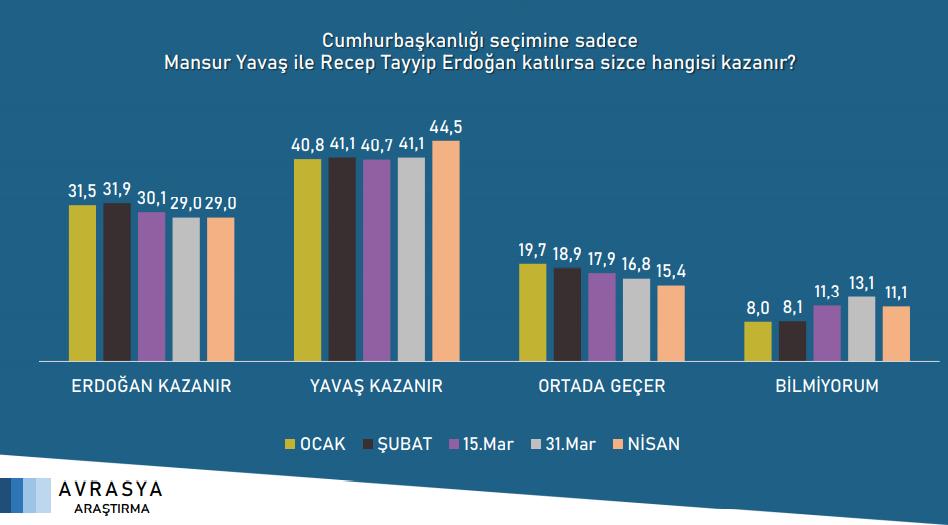 """<p><strong>""""Cumhurbaşkanlığı seçimine sadece Mansur Yavaş ile Recep Tayyip Erdoğan katılırsa sizce hangisi kazanır?""""</strong> sorusuna verilen yanıtlar.</p>"""
