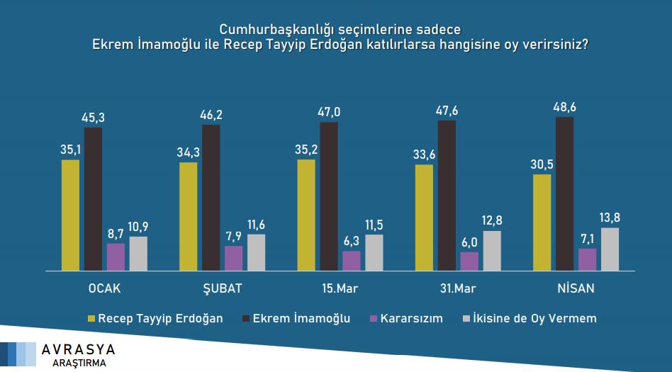 """<p><strong>""""Cumhurbaşkanlığı seçimlerine sadece Ekrem İmamoğlu ile Recep Tayyip Erdoğan katılırlarsa hangisine oy verirsiniz?""""</strong> sorusuna verilen yanıtlar.</p>"""