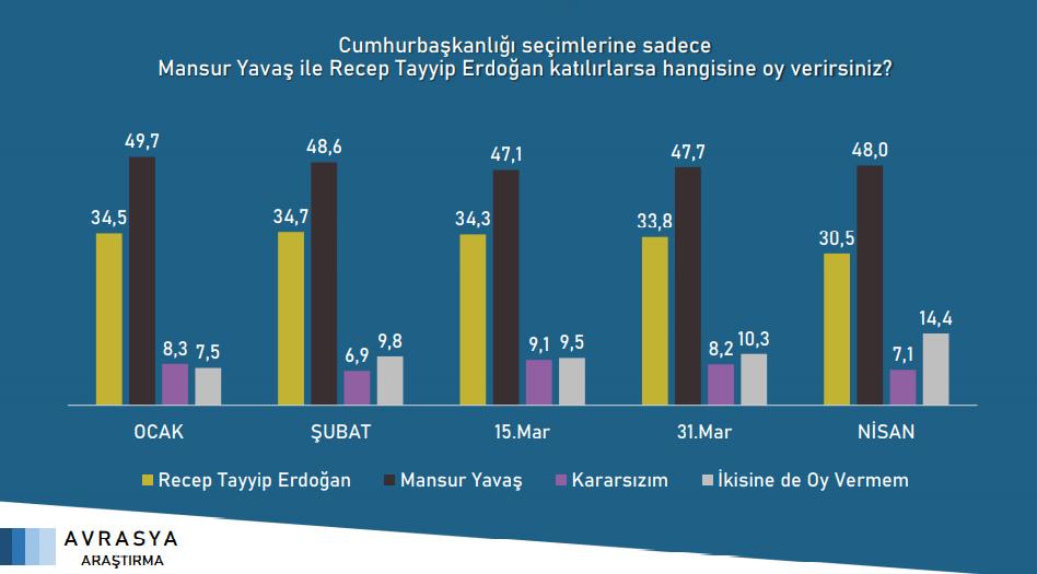 """<p><strong>""""Cumhurbaşkanlığı seçimlerine sadece Mansur Yavaş ile Recep Tayyip Erdoğan katılırlarsa hangisine oy verirsiniz?""""</strong> sorusuna verilen yanıtlar.</p>"""