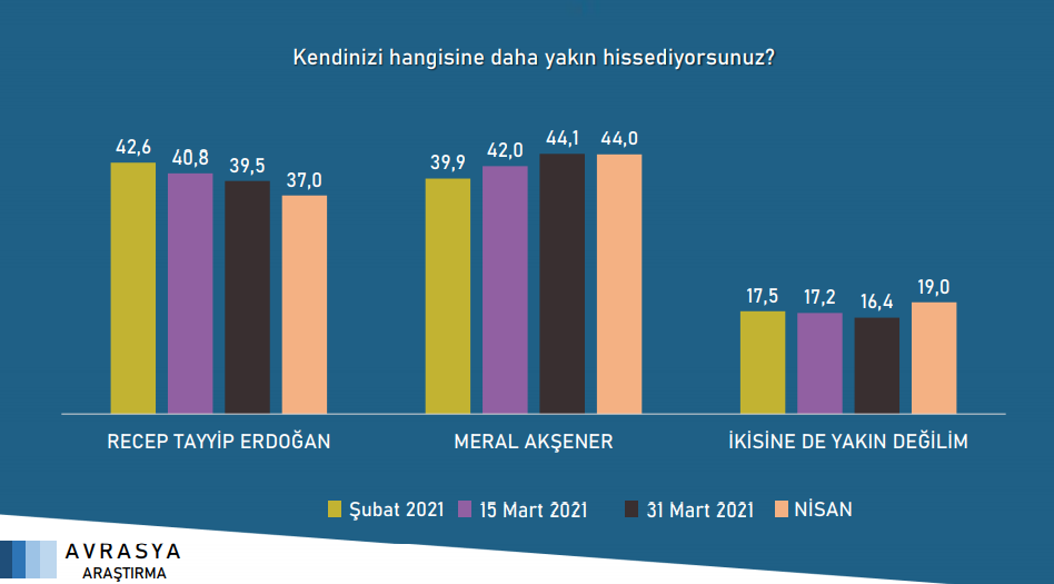 """<p><strong>""""Recep Tayyip Erdoğan ve Meral Akşener'den hangisine daha yakın hissediyorsunuz?""""</strong> sorusuna verilen yanıtlar.</p>"""