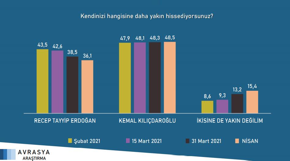 """<p><strong>""""Recep Tayyip Erdoğan ve Kemal Kılıçdaroğlu'ndan hangisine daha yakın hissediyorsunuz?""""</strong> sorusuna verilen yanıtlar.</p>"""
