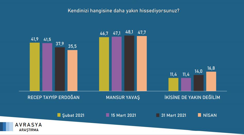 """<p><strong>""""Recep Tayyip Erdoğan ve Mansur Yavaş'tan hangisine daha yakın hissediyorsunuz?""""</strong> sorusuna verilen yanıtlar.</p>"""