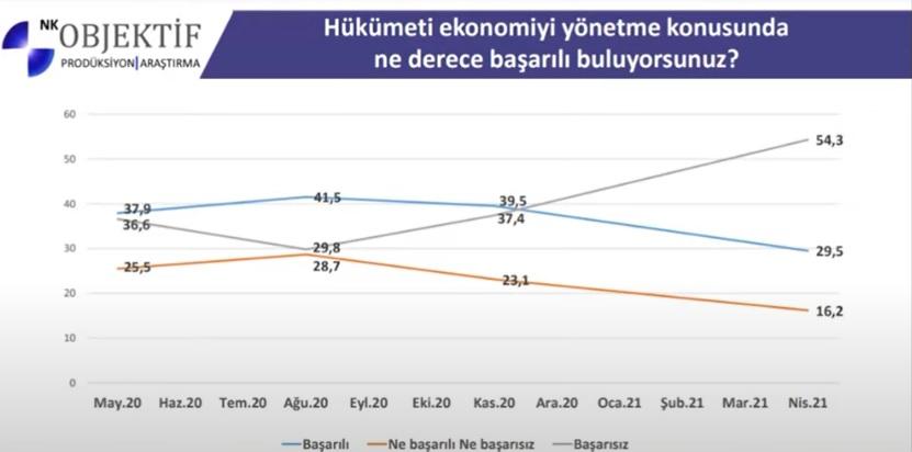 """<p><strong>""""Hükümeti ekonomiyi yönetme konusunda ne derece başarılı buluyorsunuz?""""</strong> sorusuna <strong>2020 Mayıs ayında yüzde 37,9 başarılı</strong> cevabını verirken, 2021 Nisan ayında yüzde <strong>29,5 başarılı</strong>, yüzde <strong>54,3 ise başarısız</strong> cevabını verdi.&nbsp;</p>"""