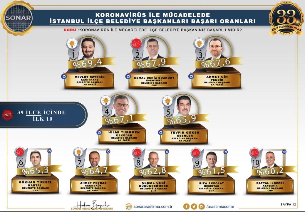 <p>İlçe belediyelerinin koronavirüsle mücadelesinin sorulduğu soruda ise <strong>AKP'li Kağıthane Belediye Başkanı Mevlüt Öztekin ilk sırada yer aldı.</strong> Öztekin, yüzde 69,4'lük oranda ilk sırada yer alırken, CHP'li Esenyurt Belediyesi Başkanı Kemal Deniz Bozkurt yüzde 67,9'luk oranla ikinci sırada yer aldı.</p>