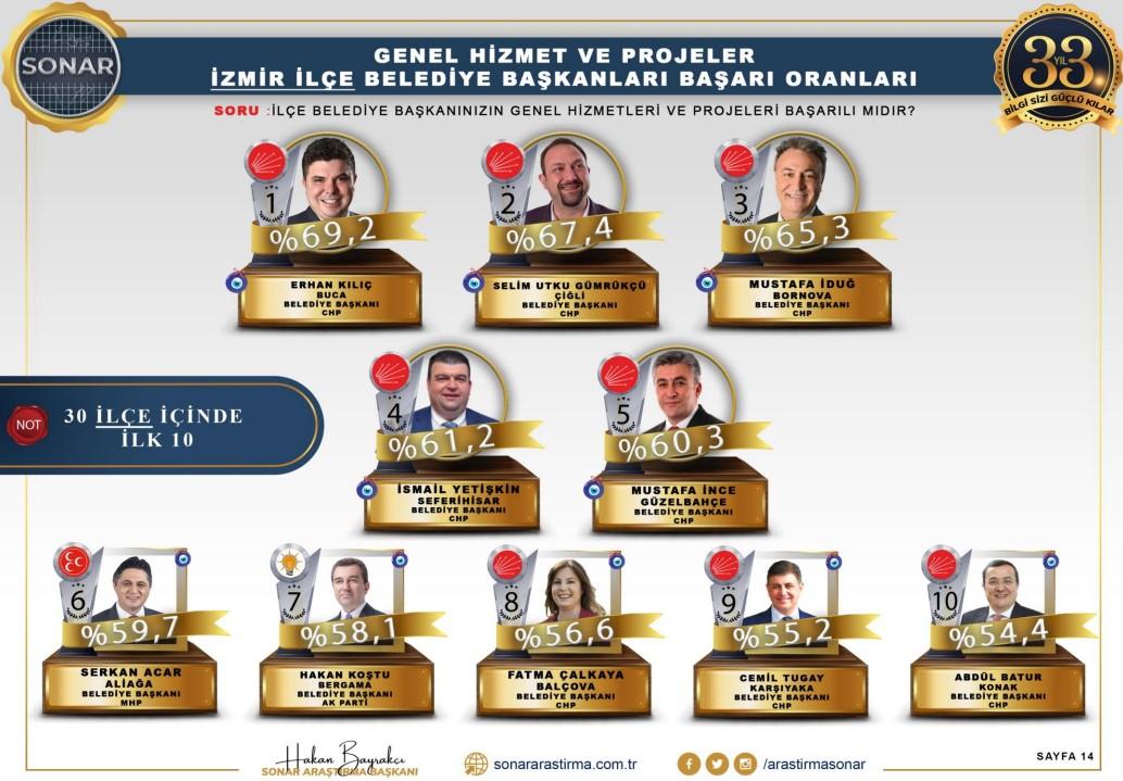 <p>Anket sonucunun İzmir ile ilgili bölümünde, en başarılı belediye başkanı olarak <strong>CHP'li Buca Belediye Başkanı Erhan Kılıç ilk sırada yer aldı.</strong></p>